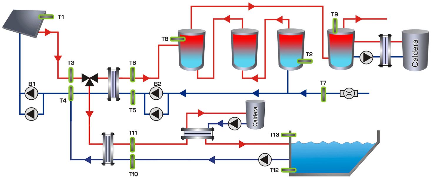 Diseño e instalación de centralitas de monitorización de instalaciones de energía solar térmica